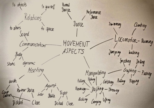 movement-aspects